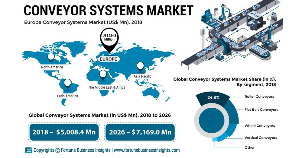 Conveyor Systems Market to Reach US$ 7,169 0 Mn by 2026