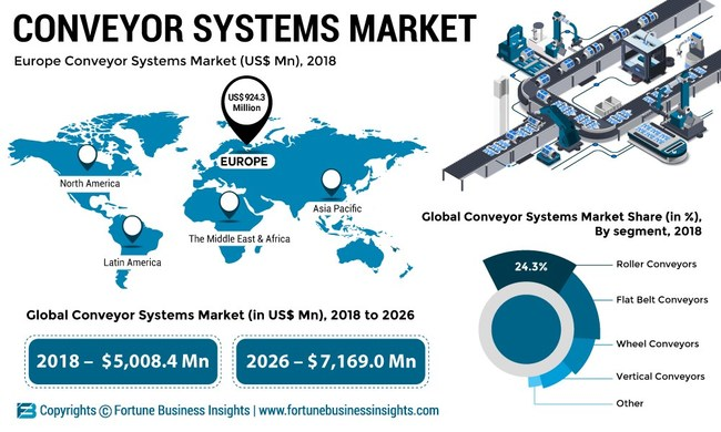 Conveyor Systems Market Analysis, Insights and Forecast, 2015-2026