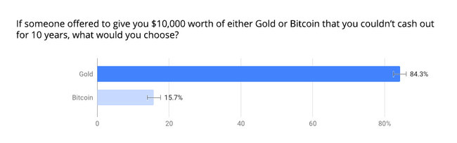 Gold versus Bitcoin Survey results