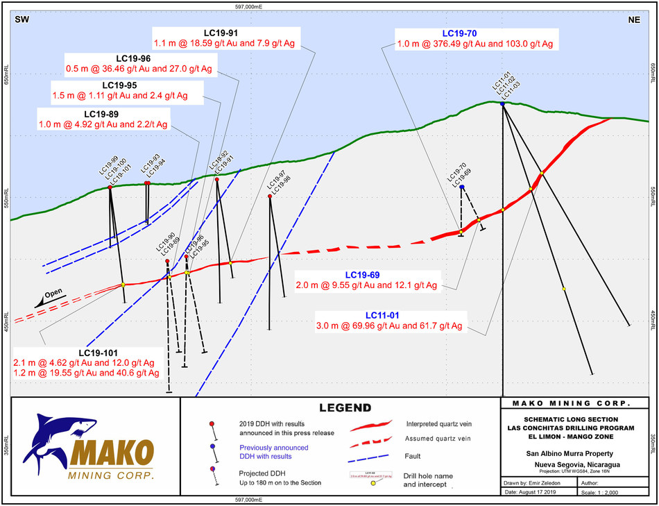 Schematic Long Section Las Conchitas Drilling Program El Limon - Mango Zone (CNW Group/Mako Mining Corp.)