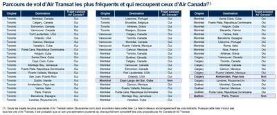 Parcours de vol d'Air Transat les plus fréquents et qui recoupent ceux d'Air Canada (Groupe CNW/Pierre Karl Péladeau)
