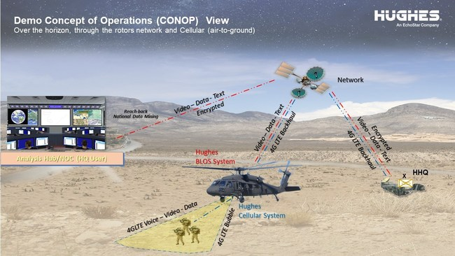 Hughes Defense connects the ground user with the helicopter giving over the horizon cellular comms from air-to-ground.