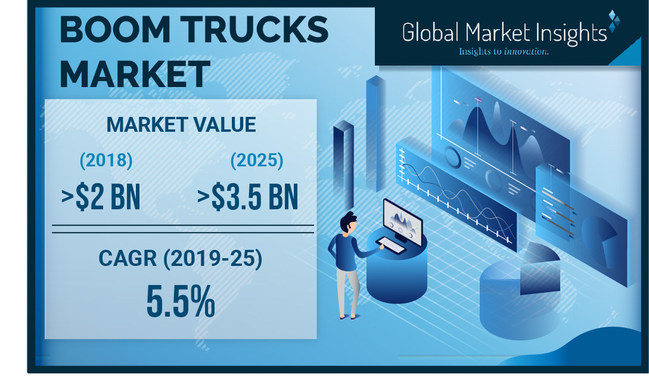Boom Trucks Market size is set to grow from over USD 2 billion in 2018 to USD 3.5 billion by 2025; according to a new research report by Global Market Insights, Inc.