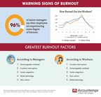Feeling the Burn: 96% of Managers in Canada Say Their Staff are Experiencing Some Degree of Burnout