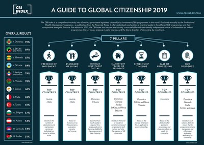2019 CBI Index - A Guide to Global Citizenship - www.cbiindex.com