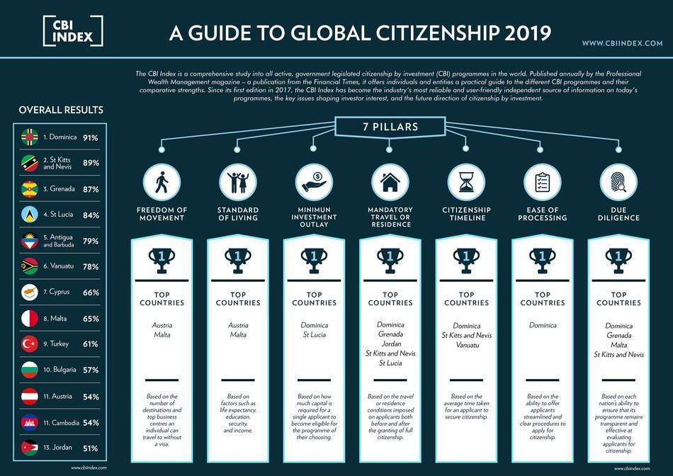2019 CBI Index - A Guide to Global Citizenship - www.cbiindex.com