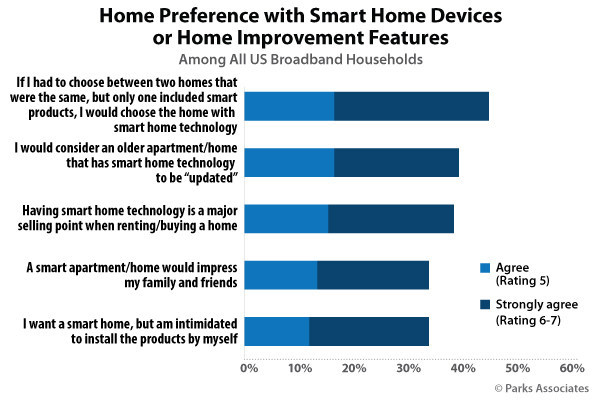 Parks Associates: Home Preference with Smart Home Device or Home Improvement Features