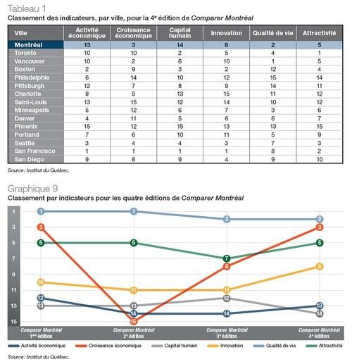 Tableau 1 - Classement des indicateurs, par ville, pour la 4e édition de Comparer Montréal; Graphique 9 - Classement par indicateurs pour les quatre éditions de Comparer Montréal (Groupe CNW/Institut du Quebec)