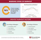 Survey: 96% Of Managers Say Their Staff Are Experiencing Some Degree Of Burnout