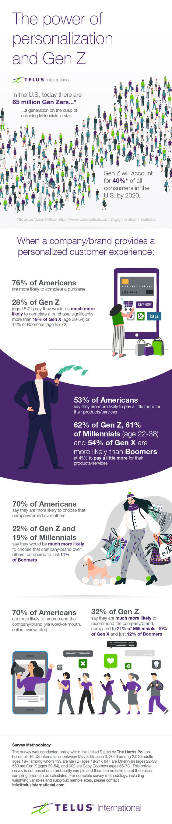 The power of personalization: TELUS International survey finds digital native Gen Zers lead demand for personalized customer experience (CNW Group/TELUS International)