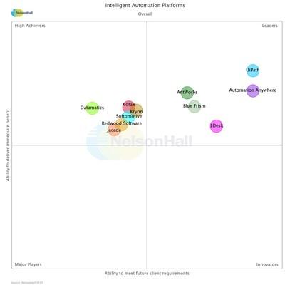 Informe NEAT de NelsonHall reconoce a AntWorks como líder en las plataformas de automatización inteligente