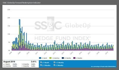 SS&C GlobeOp Forward Redemption Indicator