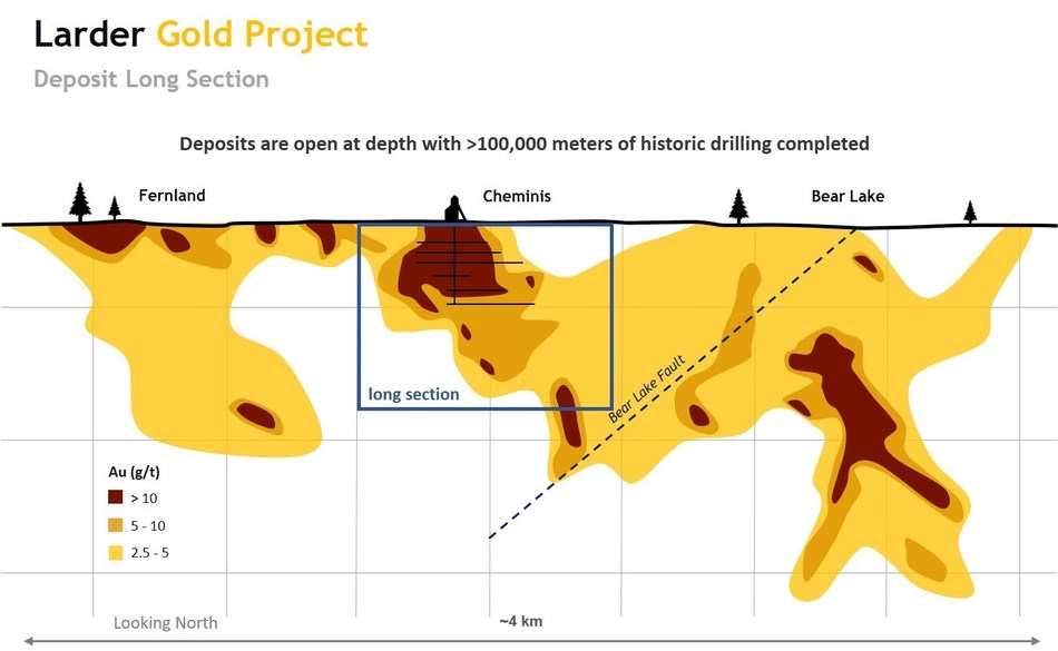 Figure 1. Larder Project long section hybrid long section looking north with drilling composites (CNW Group/Gatling Exploration Inc.)