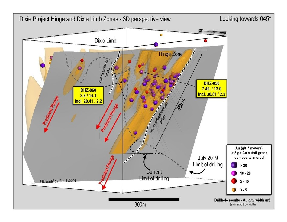 Figure 1: 3D section of the Hinge Zone drilling to-date, view to northeast, showing steeply plunging mineralization and predicted down-plunge high-grade zone geometries.  All zones remain open to extension.  Limits of current drilling shown with dashed line.  Currently interpreted sediment contacts also shown in highlighted dashed lines. (CNW Group/Great Bear Resources Ltd.)