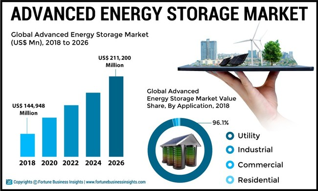 Advanced Energy Storage Market Analysis (MW & US$ Mn), Insights and Forecast, 2015-2026