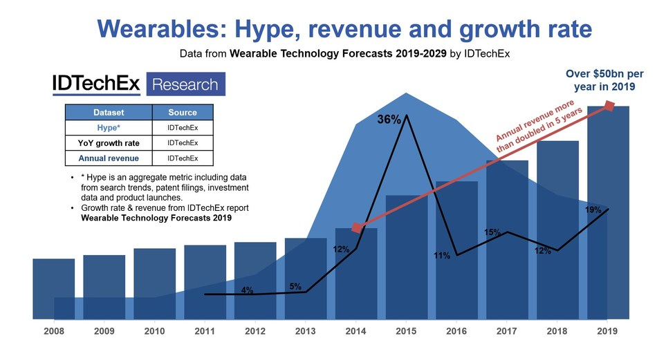 """Wearables: Hype, revenue and growth rate. This figure is a summary of some headline historic data provided in IDTechEx's definitive report on wearable technology: """"Wearable Technology Forecasts 2019-2029"""". Source: IDTechEx."""