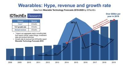 IDTechEx新报告表明:可穿戴设备的市场价值超过500亿美元