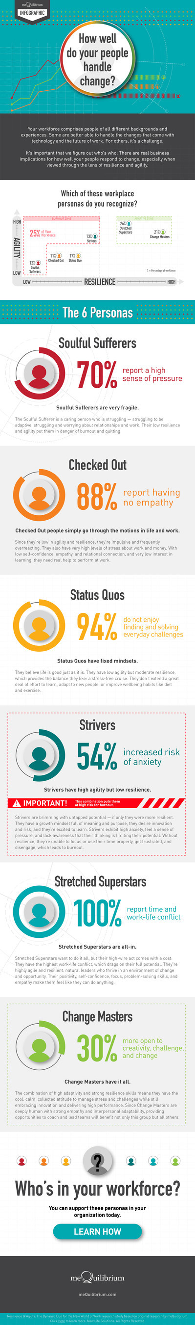 Workplace Burnout infographic