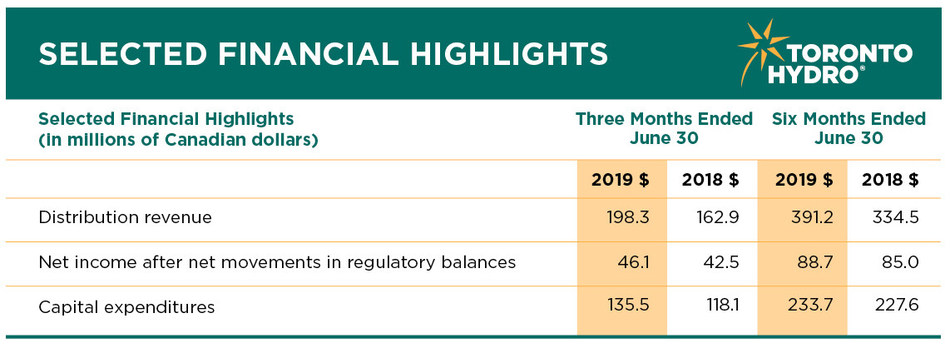 Financial highlights for the three and six months ended June 30, 2019. (CNW Group/Toronto Hydro Corporation)