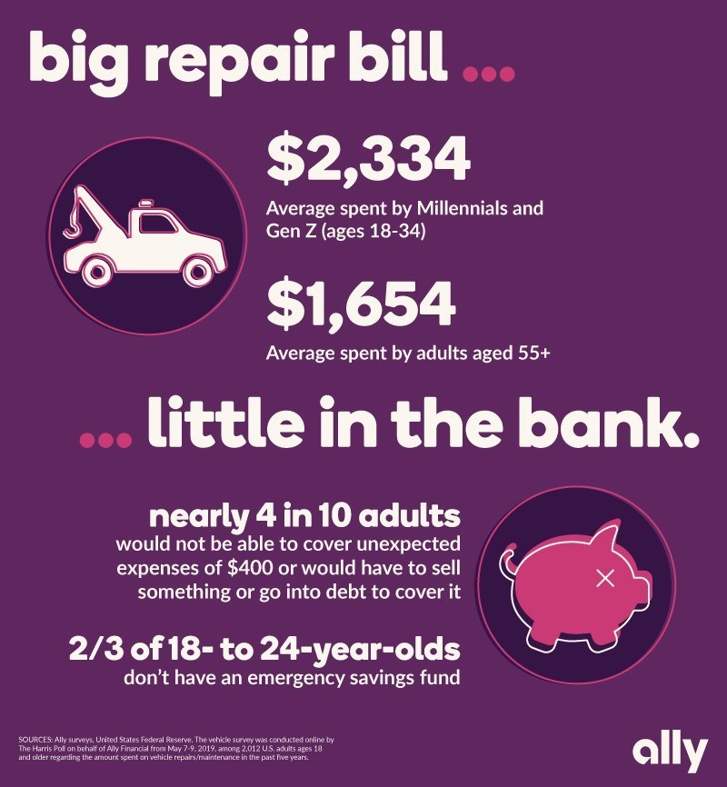 A new survey from Ally finds that Gen Z and millennial consumer paid nearly $700 more for vehicle repairs and maintenance in the past five years than U.S. adults aged 55 and over.