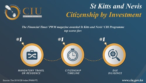 St Kitts and Nevis stood out in the 2019 CBI Index for its CBI Programme's high security standards, convenient travel and residence requirements, and a more efficient citizenship timeline.
