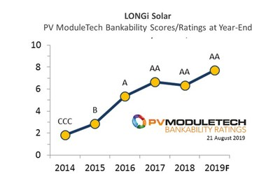 Au cours des cinq dernières années, LONGi Solar a évolué rapidement pour devenir aujourd'hui l'un des fournisseurs de modules PV les plus viables financièrement dans le secteur du solaire photovoltaïque. (PRNewsfoto/LONGi Solar)