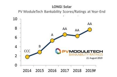 En los últimos cinco años LONGi Solar ha llegado a ser uno de los proveedores de módulos fotovoltaicos para el sector de energía solar más solventes. (PRNewsfoto/LONGi Solar)