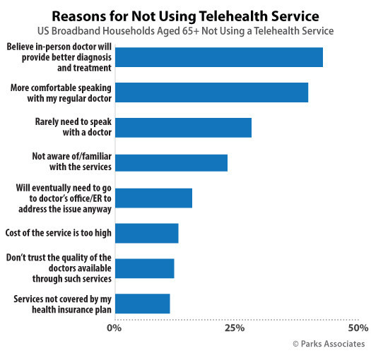 Parks Associates: Reasons for Not Using Telehealth Service