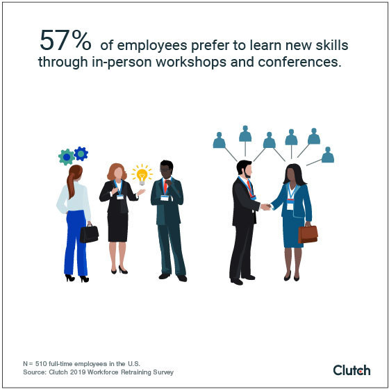 57% of employees say they prefer learning new skills at in-person events