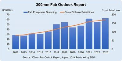 300mm Fab Equipment Spending to Seesaw in Coming Years, Hit New Highs in 2021 and 2023, SEMI Reports