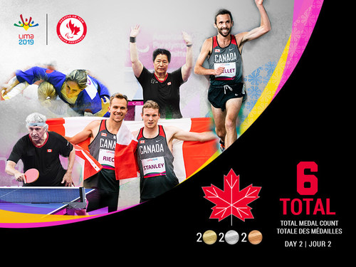 Canada won six medals on Saturday at the Lima 2019 Parapan Am Games (CNW Group/Canadian Paralympic Committee (Sponsorships))