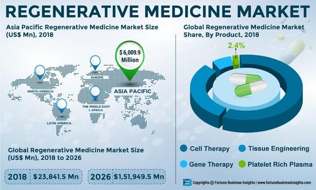Global_Regenerative_Medicine_Market_Infographic