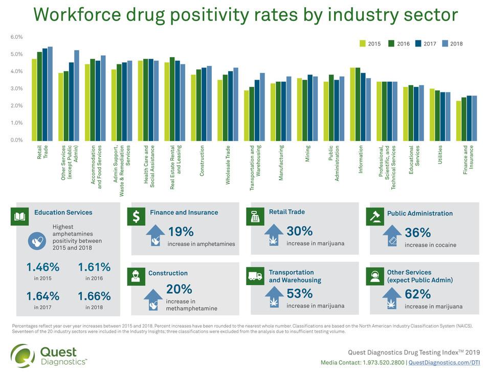 2019 Quest Diagnostics Drug Testing Index: Workforce drug positivity rates by industry sector