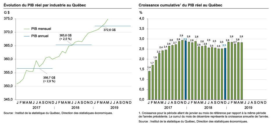 Évolution de PIB réel par industrie  /  Croissance cumulative du PIB réel au Québec (Groupe CNW/Institut de la statistique du Québec)