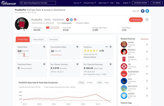 NoxInfluencer is a video analytics tool that lets YouTubers view YouTube channel stats.