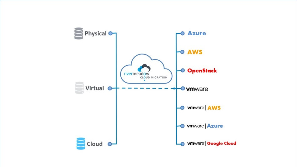 RiverMeadow Announces enhanced use case support for migrating workloads to VMware on Azure, AWS and Google Cloud