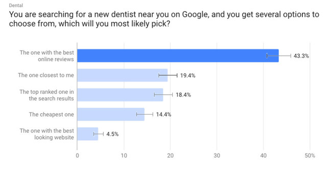 survey reveals how users choose dentists on Google