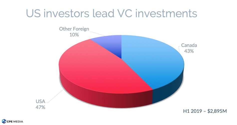 US investors lead Canadian investors in funding Canadian venture-backed companies (CNW Group/CPE Media Inc.)