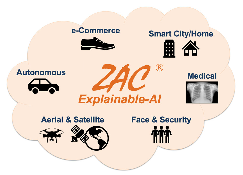 ZAC's Explainable-AI enabling wide variety of applications.