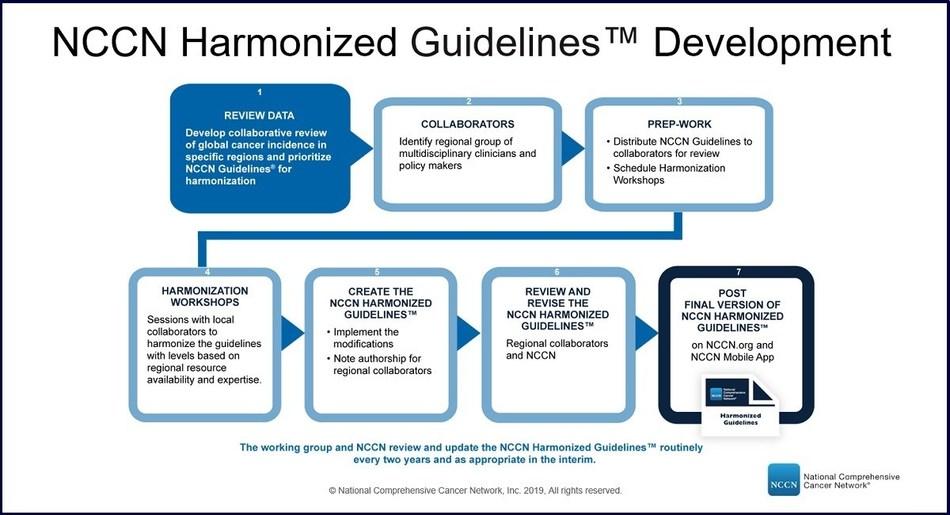 NCCN Harmonized Guidelines Development