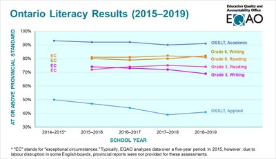 Ontario Literacy Results (2015-2019) (CNW Group/Education Quality and Accountability Office)