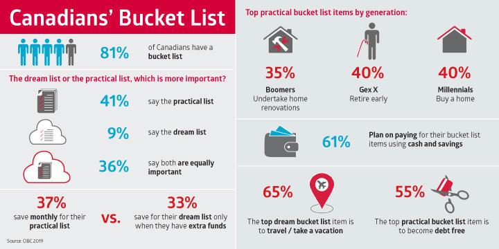 Canadians' Bucket List (CNW Group/CIBC)