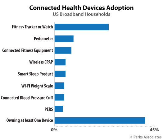 Parks Associates: Connected Health Devices Adoption