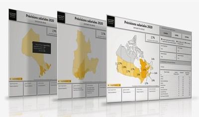 Nouvelle plateforme interactive permettant la personnalisation des analyses selon six segments (Groupe CNW/Normandin Beaudry)