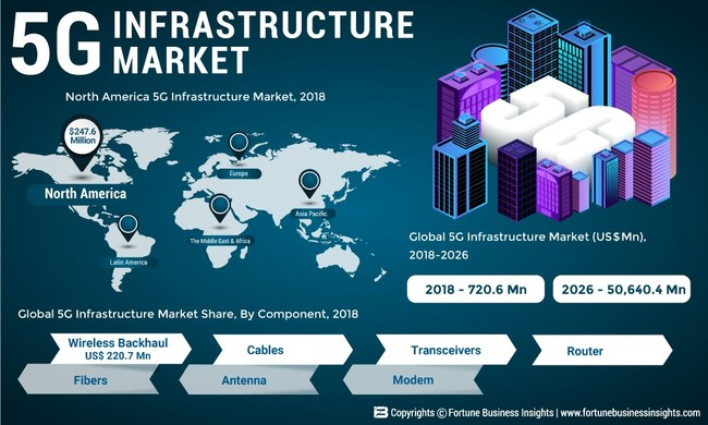 , 5G Infrastructure Market to Boom at a Tremendous CAGR of 76.29%, Nokia' Multi-billion Deal With T-Mobile Skyrockets the Demand for 5G Infrastructure Network: Fortune Business Insights, Blockcast.cc