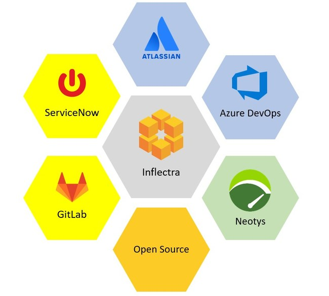 Inflectra Integrates with Atlassian, Azure DevOps, GitLab, ServiceNow, Neotys and Open Source