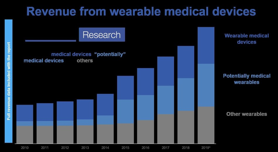"""IDTechEx's historic revenue data on wearables, grouped by """"medical devices"""", """"potentially medical devices"""" and """"others"""""""