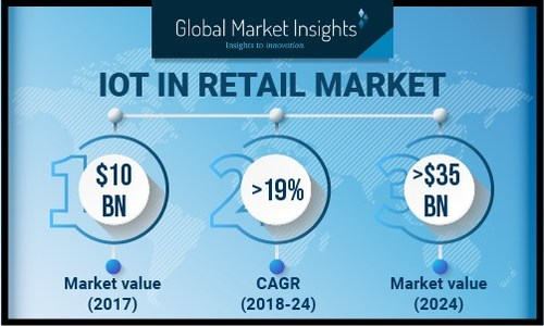 The IoT in retail market report consists of an assortment of significant parameters that can facilitate the process of decision-making for stakeholders. The report also consists of information such as industry drivers and SWOT analysis.