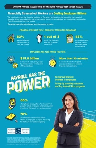 An illustrated summary of the 2019 Canadian Payroll Association Employee Survey results (CNW Group/Canadian Payroll Association)