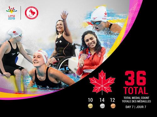 La récolte de l'Équipe parapanaméricaine canadienne s'élève maintenant à 36 médailles des Jeux parapanaméricains de Lima 2019. (Groupe CNW/Canadian Paralympic Committee (Sponsorships))